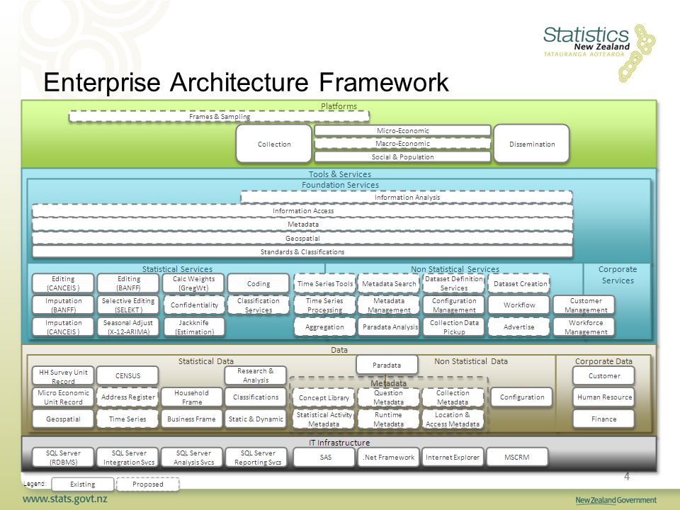 9 Enterprise Architecture Framework