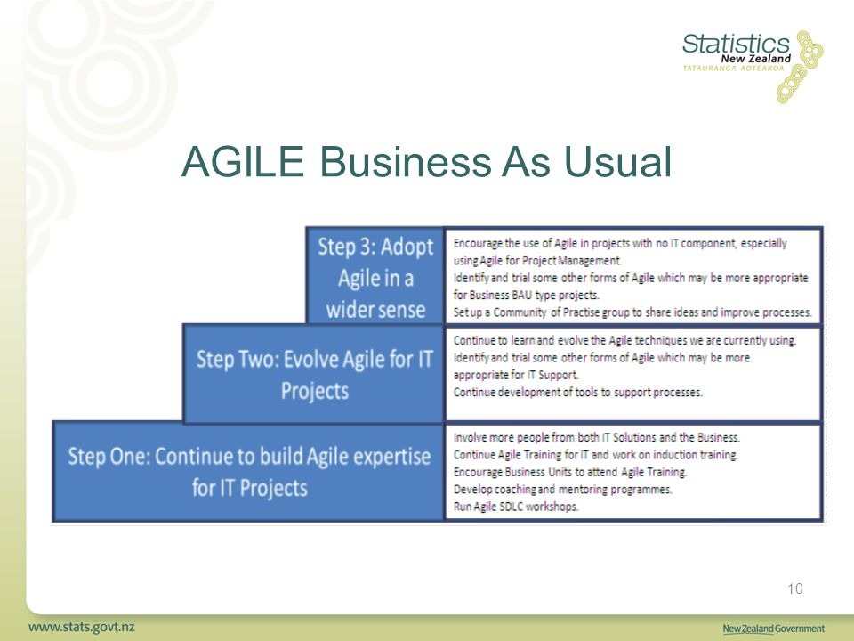 AGILE Business As Usual 10