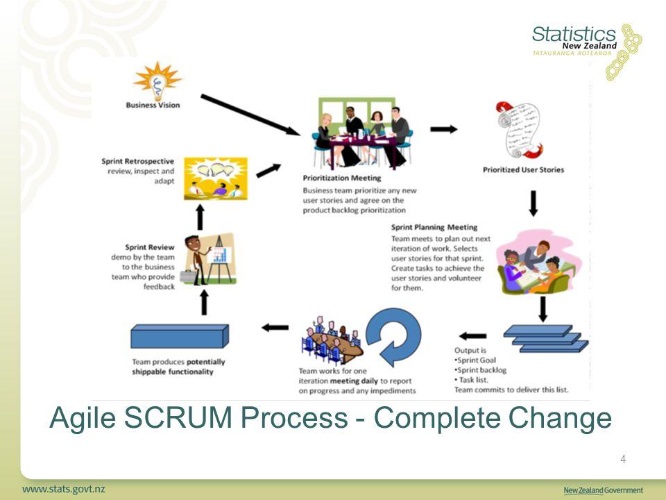 4 Agile SCRUM Process - Complete Change