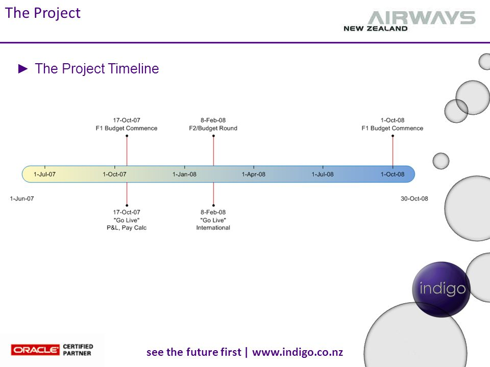 see the future first | www.indigo.co.nz ►The Project Timeline The Project