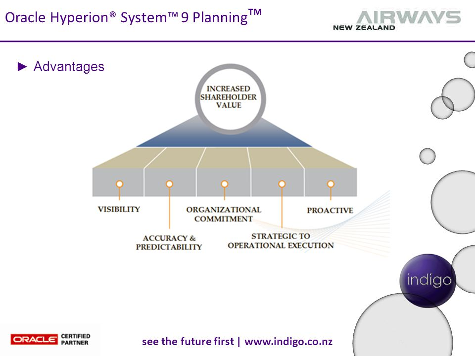 see the future first | www.indigo.co.nz Oracle Hyperion® System™ 9 Planning ™ ►Advantages