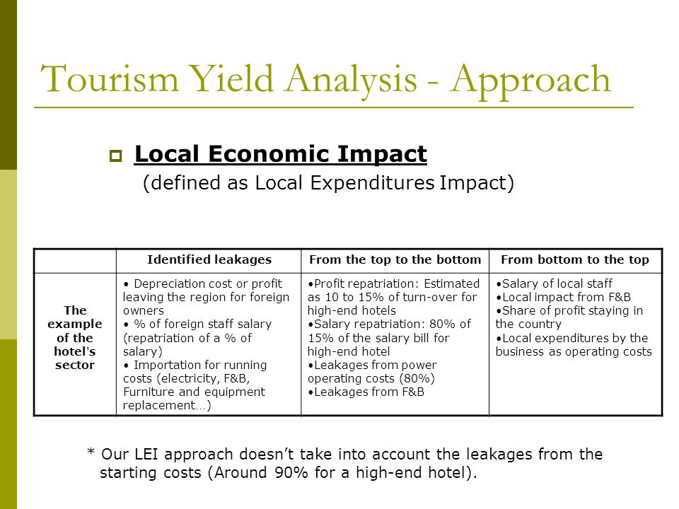  Local Economic Impact (defined as Local Expenditures Impact) Identified leakagesFrom the top to the bottomFrom bottom to the top The example of the hotel ' s sector Depreciation cost or profit leaving the region for foreign owners % of foreign staff salary (repatriation of a % of salary) Importation for running costs (electricity, F&B, Furniture and equipment replacement … ) Profit repatriation: Estimated as 10 to 15% of turn-over for high-end hotels Salary repatriation: 80% of 15% of the salary bill for high-end hotel Leakages from power operating costs (80%) Leakages from F&B Salary of local staff Local impact from F&B Share of profit staying in the country Local expenditures by the business as operating costs Tourism Yield Analysis - Approach * Our LEI approach doesn't take into account the leakages from the starting costs (Around 90% for a high-end hotel).