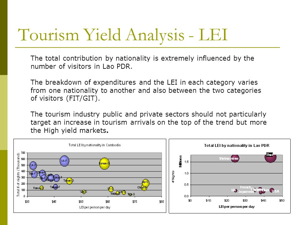 Tourism Yield Analysis - LEI The total contribution by nationality is extremely influenced by the number of visitors in Lao PDR.