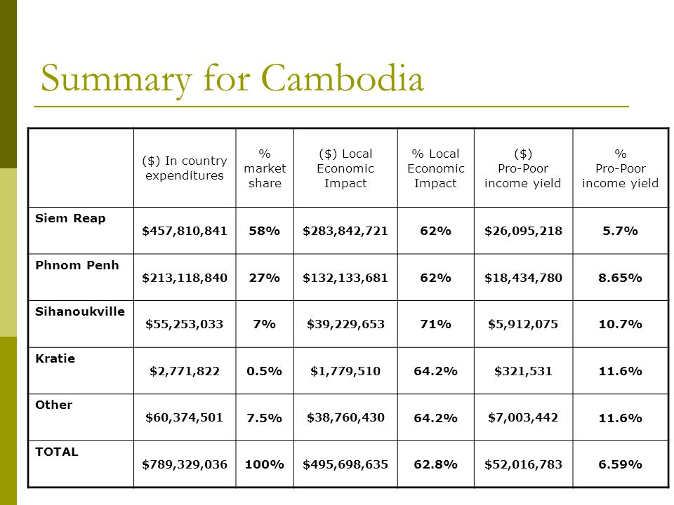 Summary for Cambodia ($) In country expenditures % market share ($) Local Economic Impact % Local Economic Impact ($) Pro-Poor income yield % Pro-Poor income yield Siem Reap $457,810,841 58% $283,842,721 62% $26,095,218 5.7% Phnom Penh $213,118,840 27% $132,133,681 62% $18,434,780 8.65% Sihanoukville $55,253,033 7% $39,229,653 71% $5,912,075 10.7% Kratie $2,771,822 0.5% $1,779,510 64.2% $321,531 11.6% Other $60,374,501 7.5% $38,760,430 64.2% $7,003,442 11.6% TOTAL $789,329,036 100% $495,698,635 62.8% $52,016,783 6.59%
