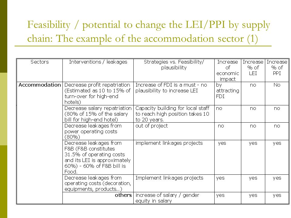 Feasibility / potential to change the LEI/PPI by supply chain: The example of the accommodation sector (1)