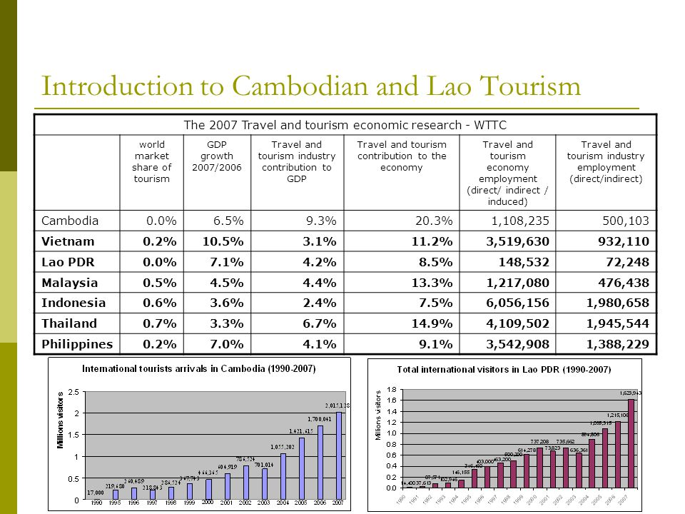 Introduction to Cambodian and Lao Tourism The 2007 Travel and tourism economic research - WTTC world market share of tourism GDP growth 2007/2006 Travel and tourism industry contribution to GDP Travel and tourism contribution to the economy Travel and tourism economy employment (direct/ indirect / induced) Travel and tourism industry employment (direct/indirect) Cambodia0.0%6.5%9.3%20.3%1,108,235500,103 Vietnam0.2%10.5%3.1%11.2%3,519,630932,110 Lao PDR0.0%7.1%4.2%8.5%148,53272,248 Malaysia0.5%4.5%4.4%13.3%1,217,080476,438 Indonesia0.6%3.6%2.4%7.5%6,056,1561,980,658 Thailand0.7%3.3%6.7%14.9%4,109,5021,945,544 Philippines0.2%7.0%4.1%9.1%3,542,9081,388,229