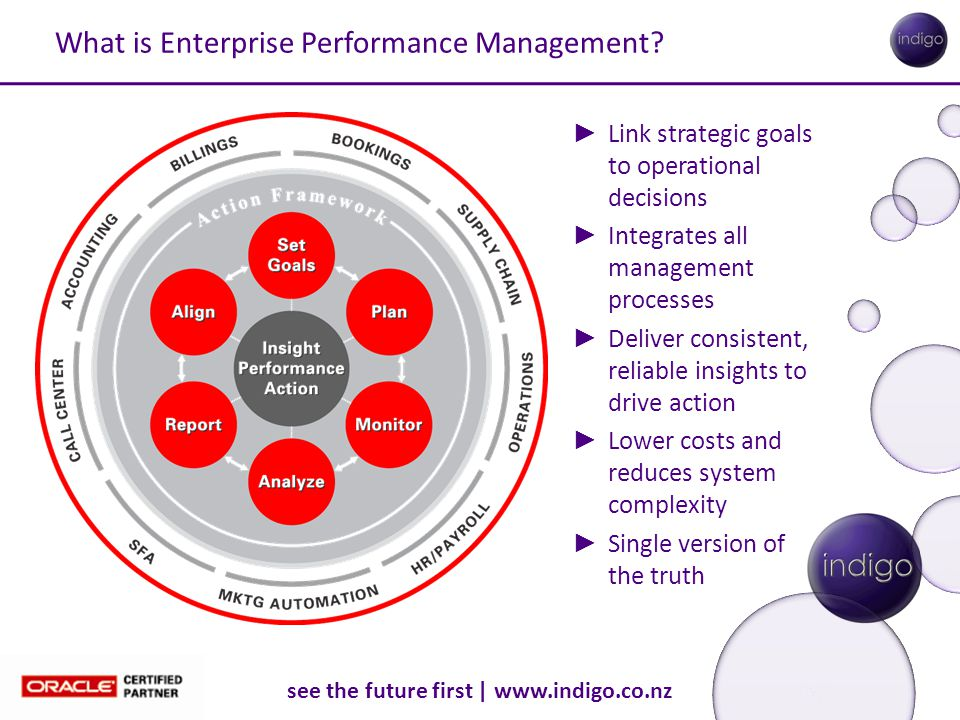see the future first | www.indigo.co.nz What is Enterprise Performance Management? ► Link strategic goals to operational decisions ► Integrates all ma