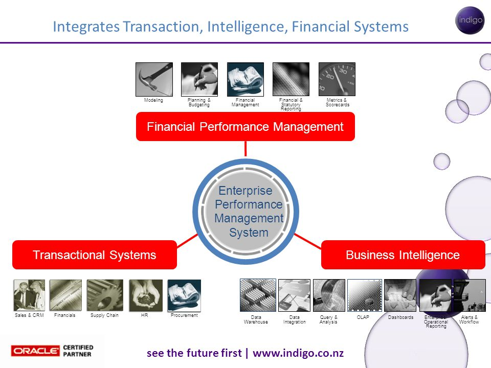 see the future first | www.indigo.co.nz Integrates Transaction, Intelligence, Financial Systems Financial Performance Management FinancialsHRSupply Ch