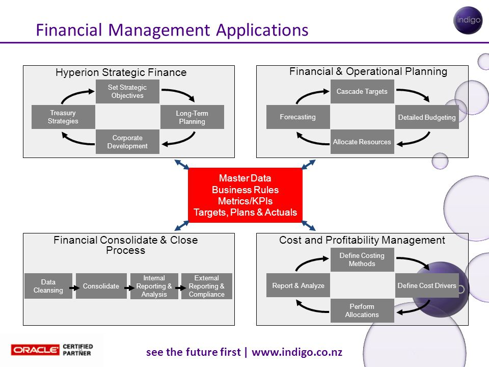 see the future first | www.indigo.co.nz 9 Financial Management Applications Master Data Business Rules Metrics/KPIs Targets, Plans & Actuals Hyperion