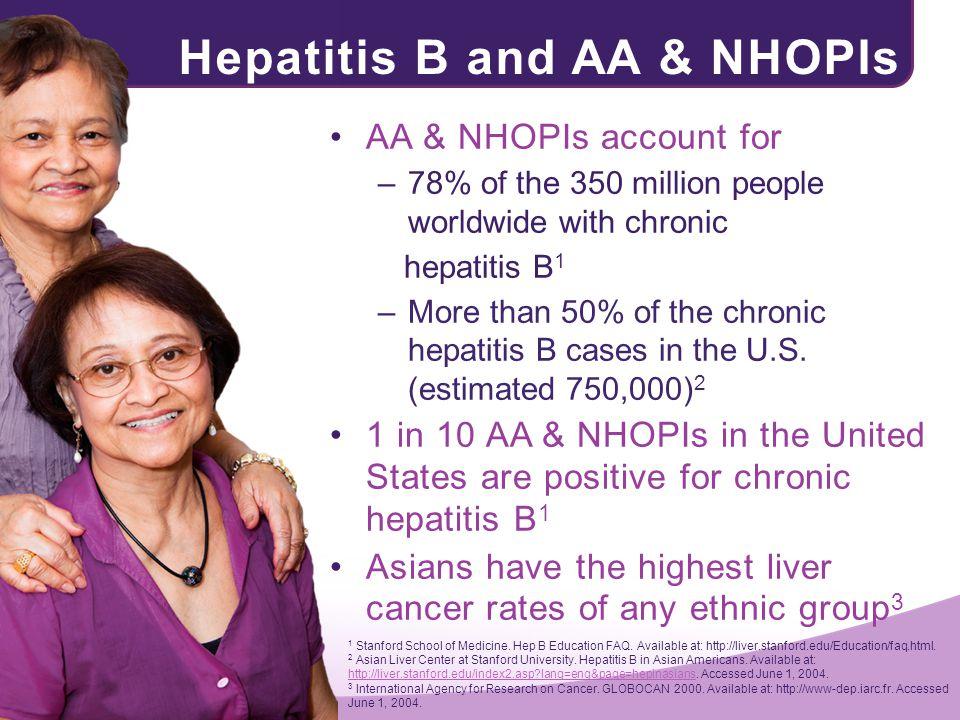 Hepatitis B and AA & NHOPIs AA & NHOPIs account for –78% of the 350 million people worldwide with chronic hepatitis B 1 –More than 50% of the chronic