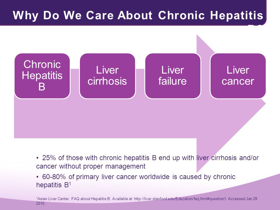 Why Do We Care About Chronic Hepatitis B? Chronic Hepatitis B Liver cirrhosis Liver failure Liver cancer 25% of those with chronic hepatitis B end up