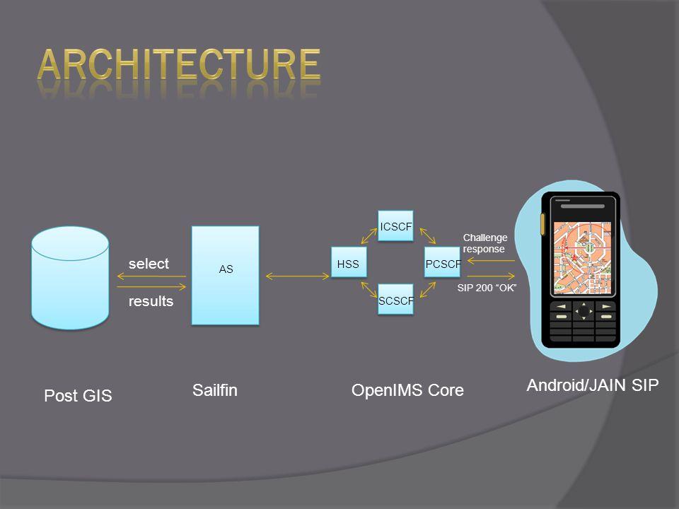 ICSCF PCSCF SCSCF HSS select results Post GIS SailfinOpenIMS Core Android/JAIN SIP AS Challenge response SIP 200 OK