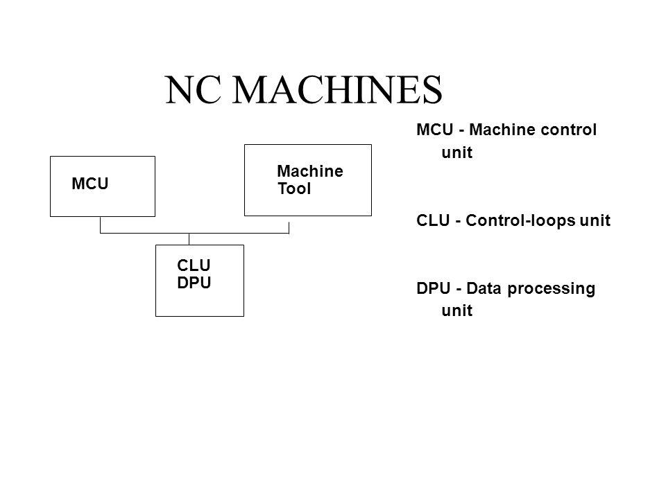 NC MACHINES MCU Machine Tool CLU DPU MCU - Machine control unit CLU - Control-loops unit DPU - Data processing unit