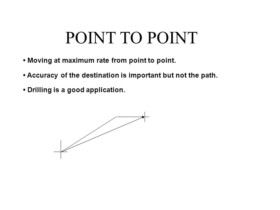 POINT TO POINT Moving at maximum rate from point to point.
