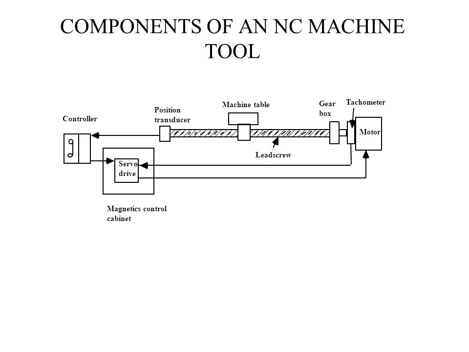 COMPONENTS OF AN NC MACHINE TOOL Magnetics control cabinet Controller Servo drive Machine table Position transducer Leadscrew Gear box Tachometer Motor
