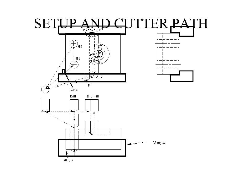 SETUP AND CUTTER PATH