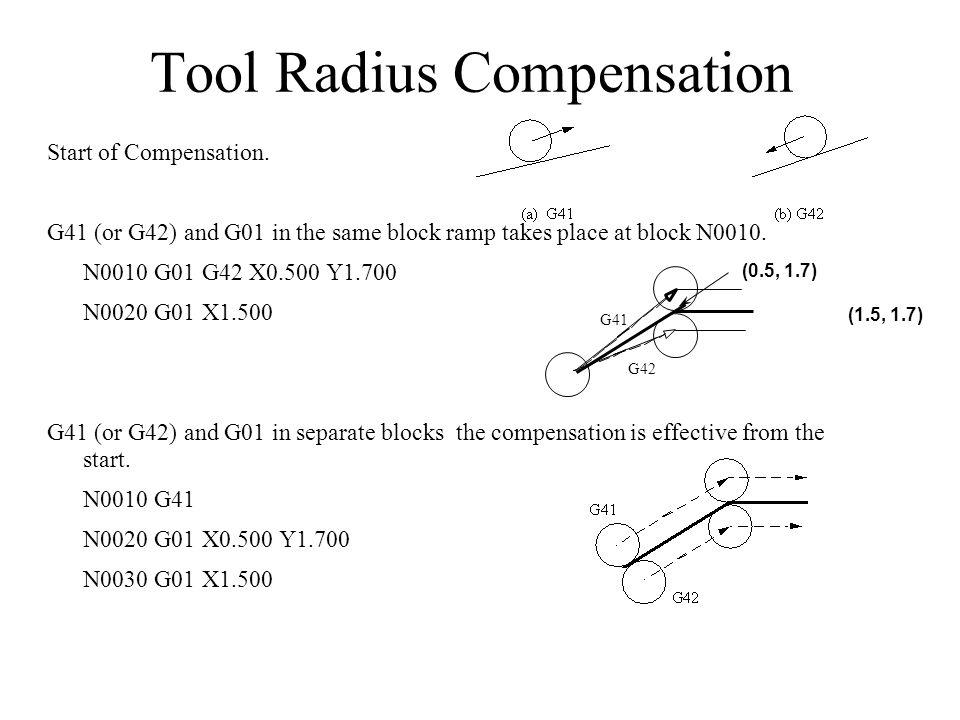 Tool Radius Compensation Start of Compensation.