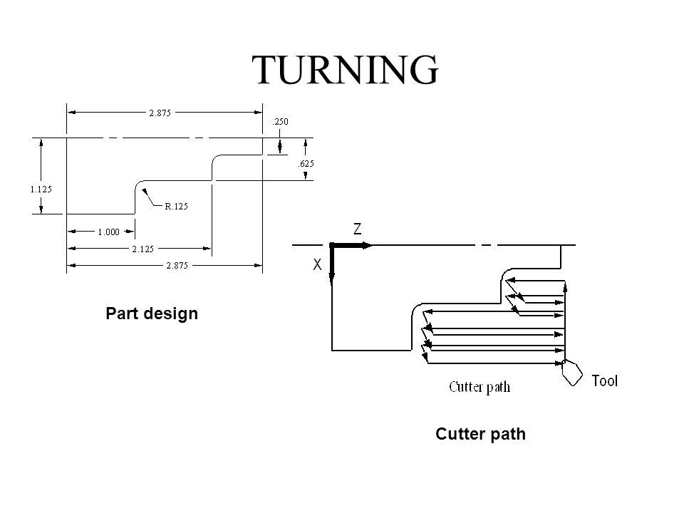 TURNING Part design Cutter path