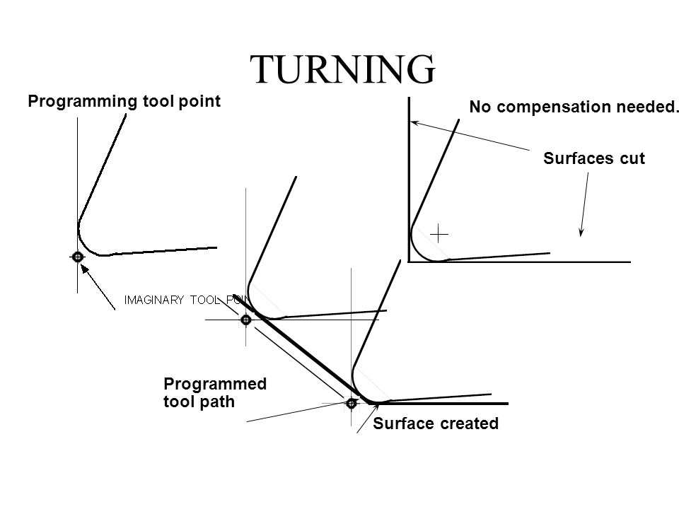 TURNING Programming tool point Surfaces cut No compensation needed.