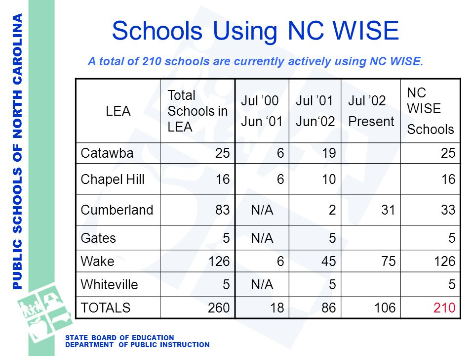 PUBLIC SCHOOLS OF NORTH CAROLINA STATE BOARD OF EDUCATION DEPARTMENT OF PUBLIC INSTRUCTION LEA Total Schools in LEA Jul '00 Jun '01 Jul '01 Jun'02 Jul '02 Present NC WISE Schools Catawba2561925 Chapel Hill1661016 Cumberland83N/A23133 Gates5N/A55 Wake12664575126 Whiteville5N/A55 TOTALS2601886106210 A total of 210 schools are currently actively using NC WISE.