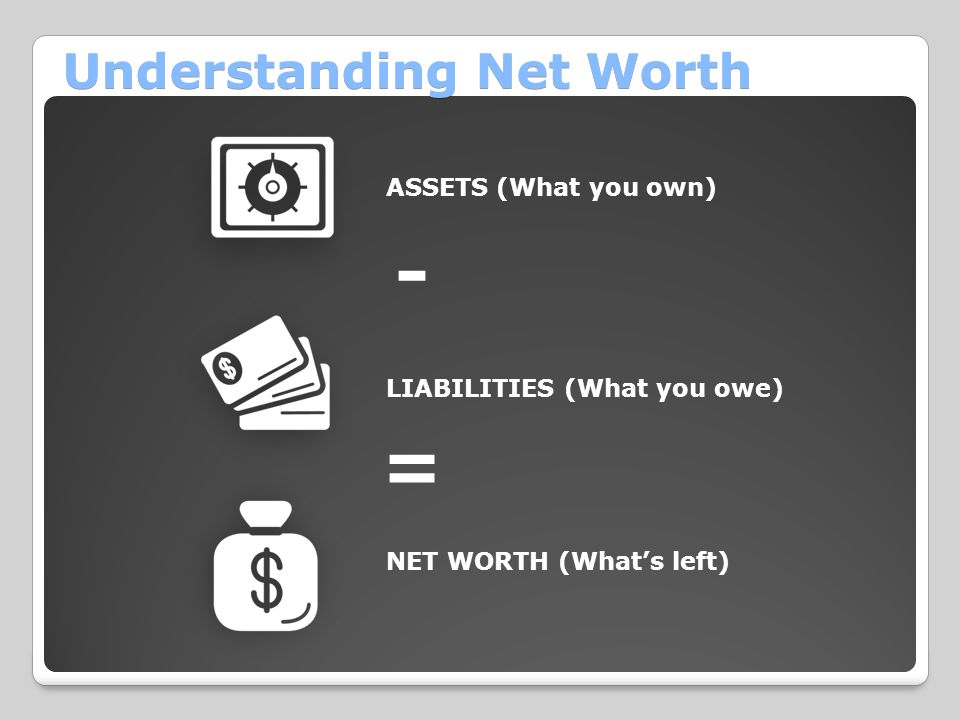 Understanding Net Worth ASSETS (What you own) LIABILITIES (What you owe) NET WORTH (What's left) - =
