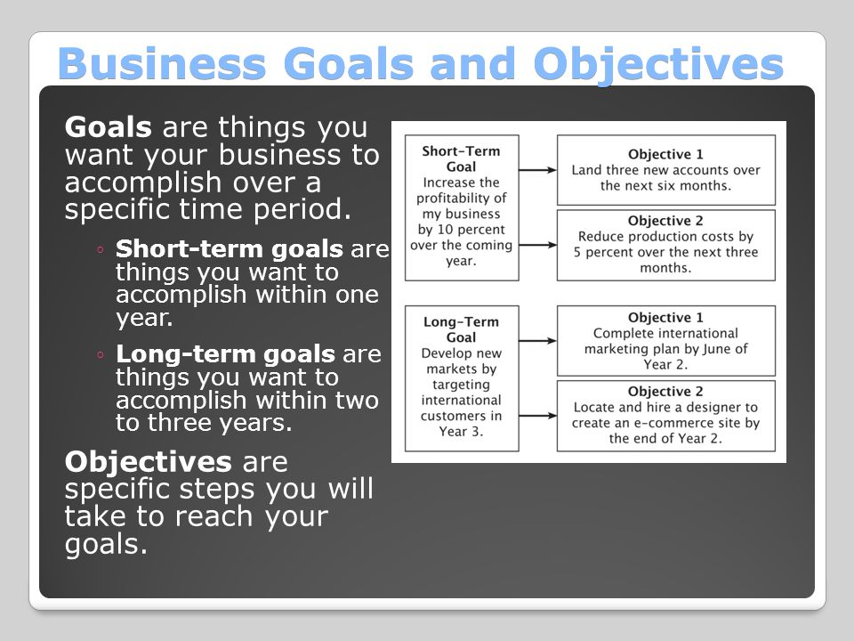 Business Goals and Objectives Goals are things you want your business to accomplish over a specific time period. ◦Short-term goals are things you want
