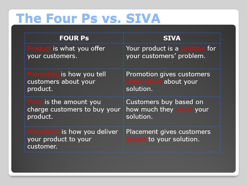 The Four Ps vs. SIVA FOUR PsSIVA Product is what you offer your customers. Your product is a solution for your customers' problem. Promotion is how yo