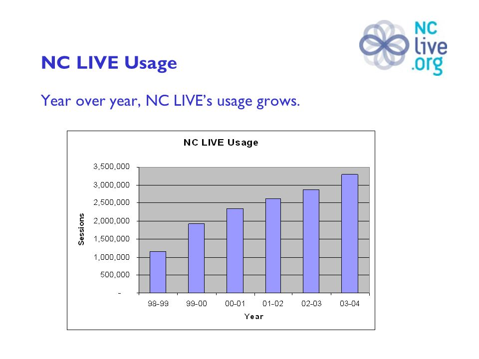 NC LIVE Usage Year over year, NC LIVE's usage grows.