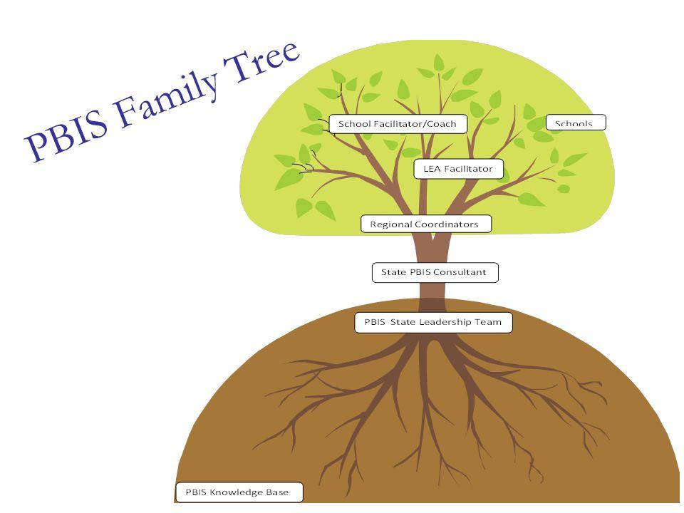 PBIS Family Tree