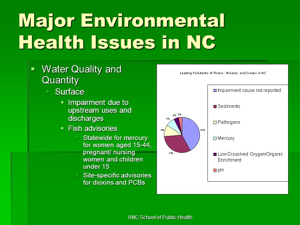 UNC School of Public Health Major Environmental Health Issues in NC  Water Quality and Quantity  Surface  Impairment due to upstream uses and discharges  Fish advisories  Statewide for mercury for women aged 15-44, pregnant/ nursing women and children under 15  Site-specific advisories for dioxins and PCBs