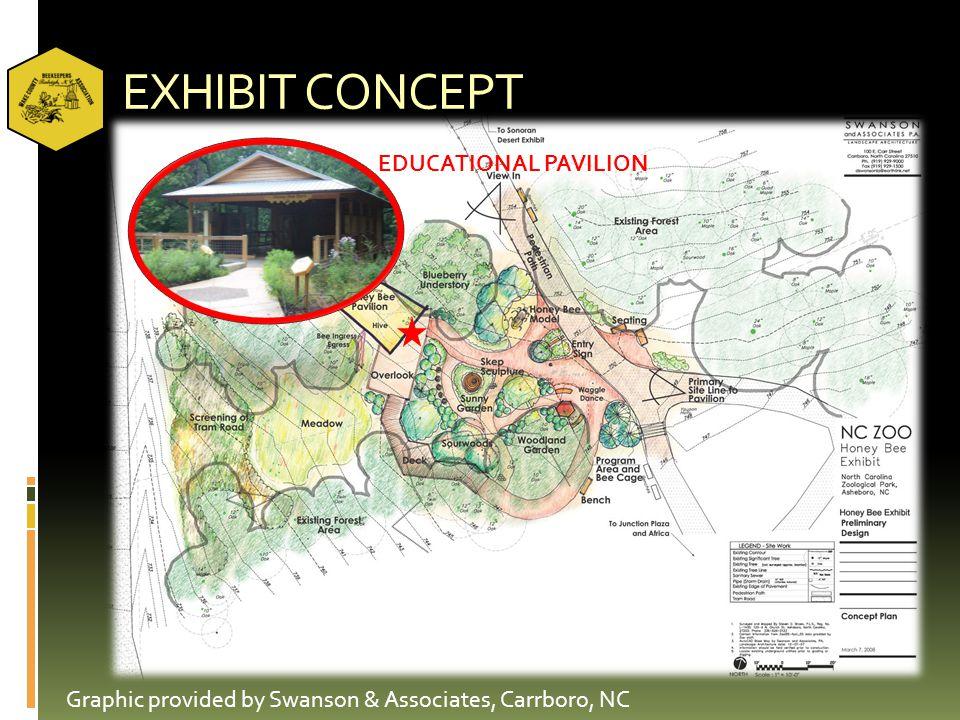 EXHIBIT CONCEPT Graphic provided by Swanson & Associates, Carrboro, NC EDUCATIONAL PAVILION