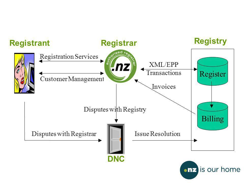 Customer Management Registration Services Register DNC Disputes with Registrar Disputes with Registry RegistrantRegistrar Registry Invoices XML/EPP Transactions Billing Issue Resolution