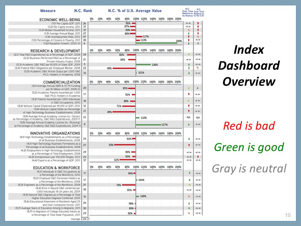 10 Index Dashboard Overview Red is bad Green is good Gray is neutral