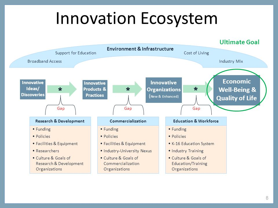 9 Innovation Index Comprehensive measurement of ecosystem's health Several purposes: Identify strengths & weaknesses Inform decisions & policy making Establish benchmarks & measure effectiveness A comprehensive & effective index should: Focus on multiple components of innovation ecosystem Include multiple indicators for each component Compare on multiple dimensions – spatially & temporally
