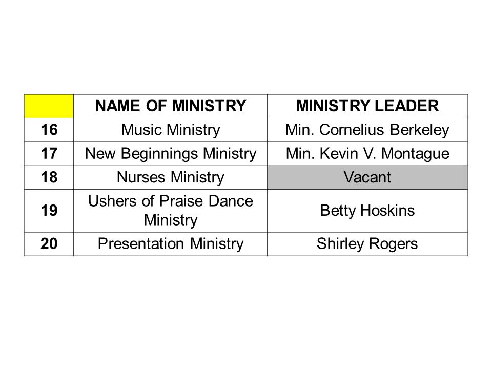 NAME OF MINISTRYMINISTRY LEADER 16Music MinistryMin.