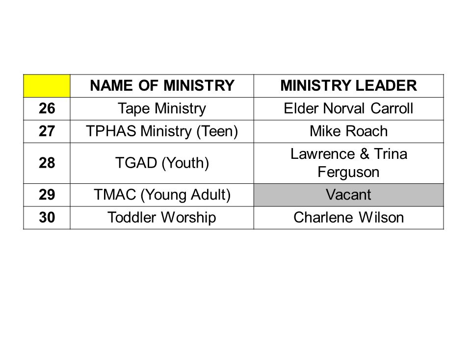 NAME OF MINISTRYMINISTRY LEADER 26Tape MinistryElder Norval Carroll 27TPHAS Ministry (Teen)Mike Roach 28TGAD (Youth) Lawrence & Trina Ferguson 29TMAC (Young Adult)Vacant 30Toddler WorshipCharlene Wilson