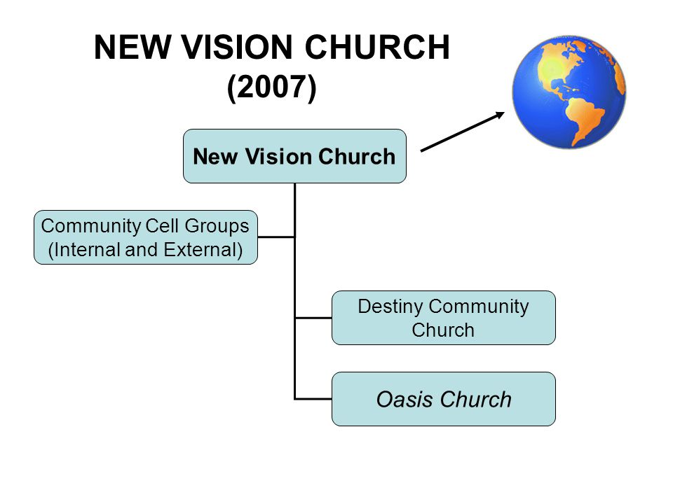 New Vision Church Destiny Community Church Community Cell Groups (Internal and External) Oasis Church NEW VISION CHURCH (2007)