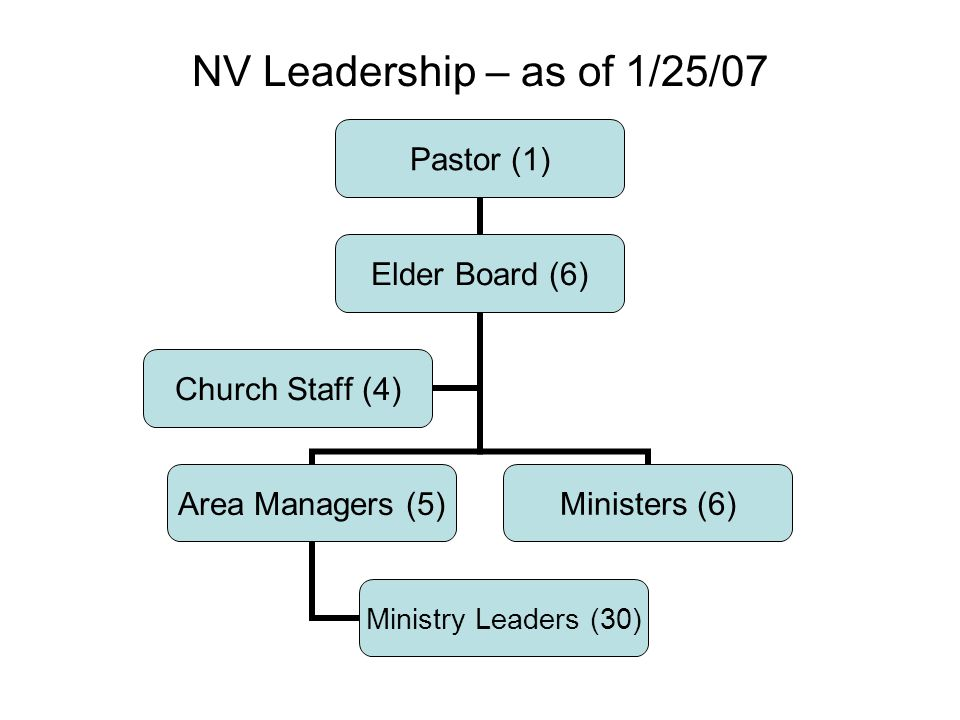 NV Leadership – as of 1/25/07 Pastor (1) Elder Board (6) Area Managers (5) Ministry Leaders (30) Ministers (6) Church Staff (4)