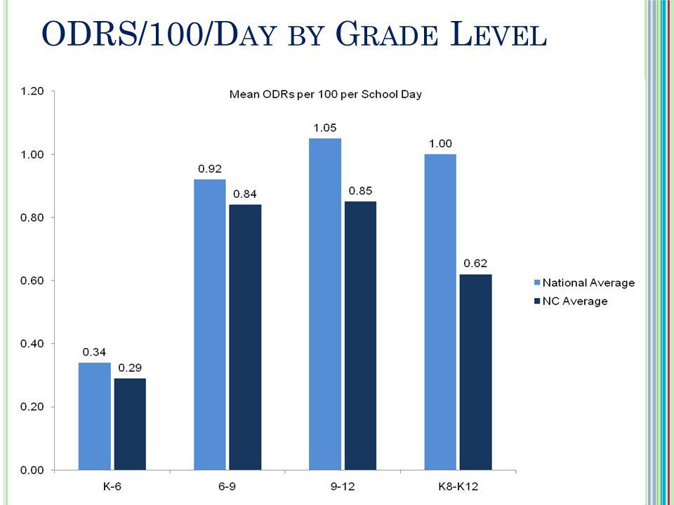 ODRS/100/D AY BY G RADE L EVEL