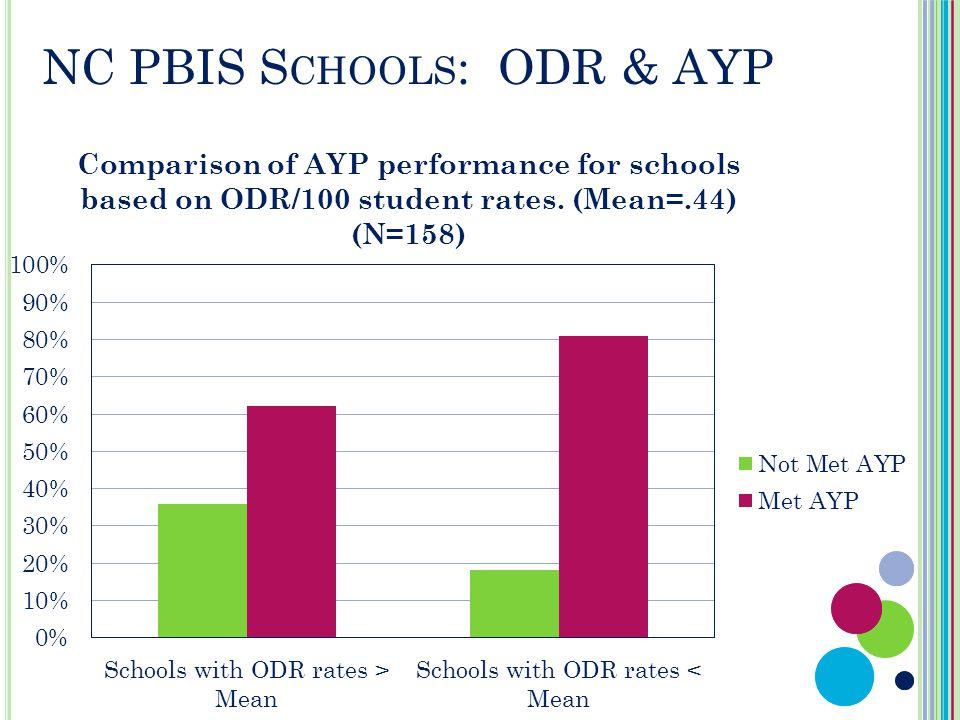 NC PBIS S CHOOLS : ODR & AYP
