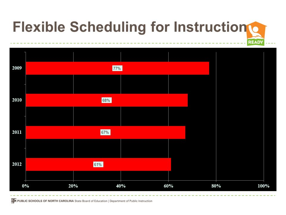 Flexible Scheduling for Instruction