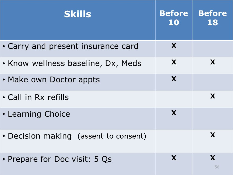 Skills Before 10 Before 18 Carry and present insurance card X Know wellness baseline, Dx, Meds XX Make own Doctor appts X Call in Rx refills X Learnin