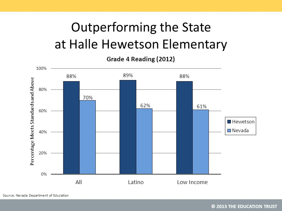 © 2013 THE EDUCATION TRUST Source: Nevada Department of Education Outperforming the State at Halle Hewetson Elementary