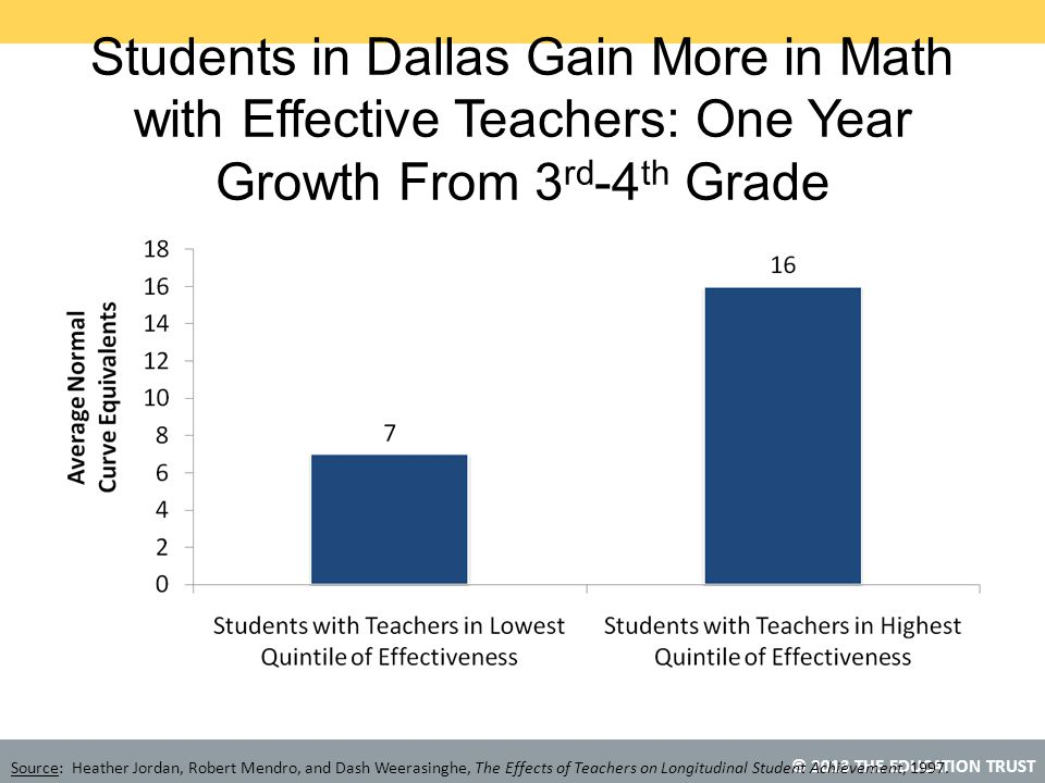 © 2013 THE EDUCATION TRUST Students in Dallas Gain More in Math with Effective Teachers: One Year Growth From 3 rd -4 th Grade Source: Heather Jordan, Robert Mendro, and Dash Weerasinghe, The Effects of Teachers on Longitudinal Student Achievement, 1997.
