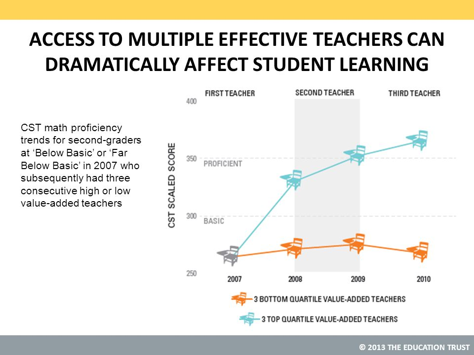 © 2013 THE EDUCATION TRUST ACCESS TO MULTIPLE EFFECTIVE TEACHERS CAN DRAMATICALLY AFFECT STUDENT LEARNING CST math proficiency trends for second-graders at 'Below Basic' or 'Far Below Basic' in 2007 who subsequently had three consecutive high or low value-added teachers