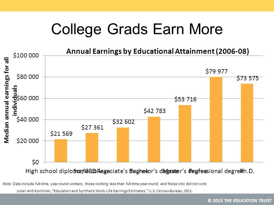 "© 2013 THE EDUCATION TRUST College Grads Earn More Julian and Kominski, ""Education and Synthetic Work-Life Earnings Estimates,"" U.S. Census Bureau, 20"
