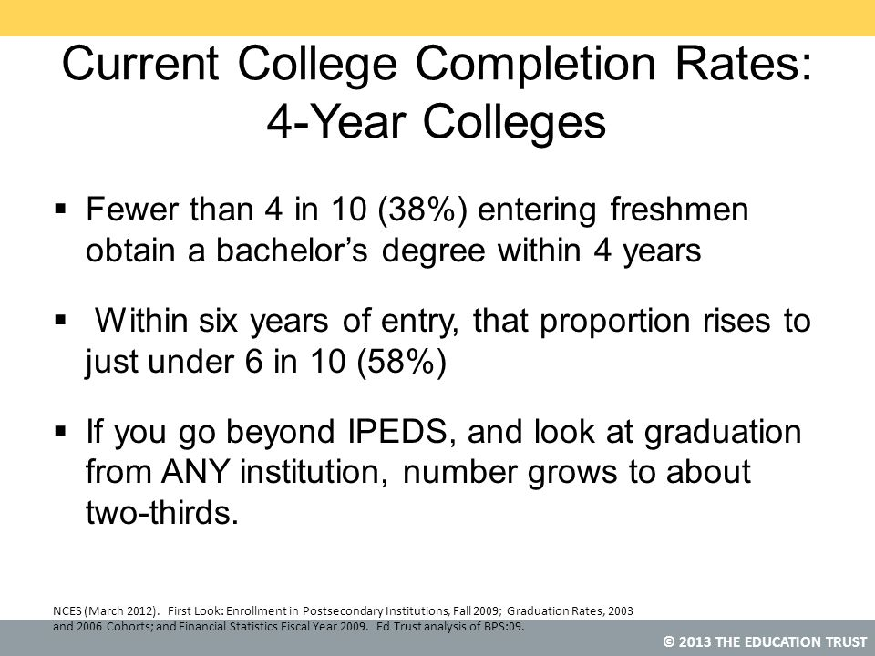 © 2013 THE EDUCATION TRUST Current College Completion Rates: 4-Year Colleges  Fewer than 4 in 10 (38%) entering freshmen obtain a bachelor's degree within 4 years  Within six years of entry, that proportion rises to just under 6 in 10 (58%)  If you go beyond IPEDS, and look at graduation from ANY institution, number grows to about two-thirds.