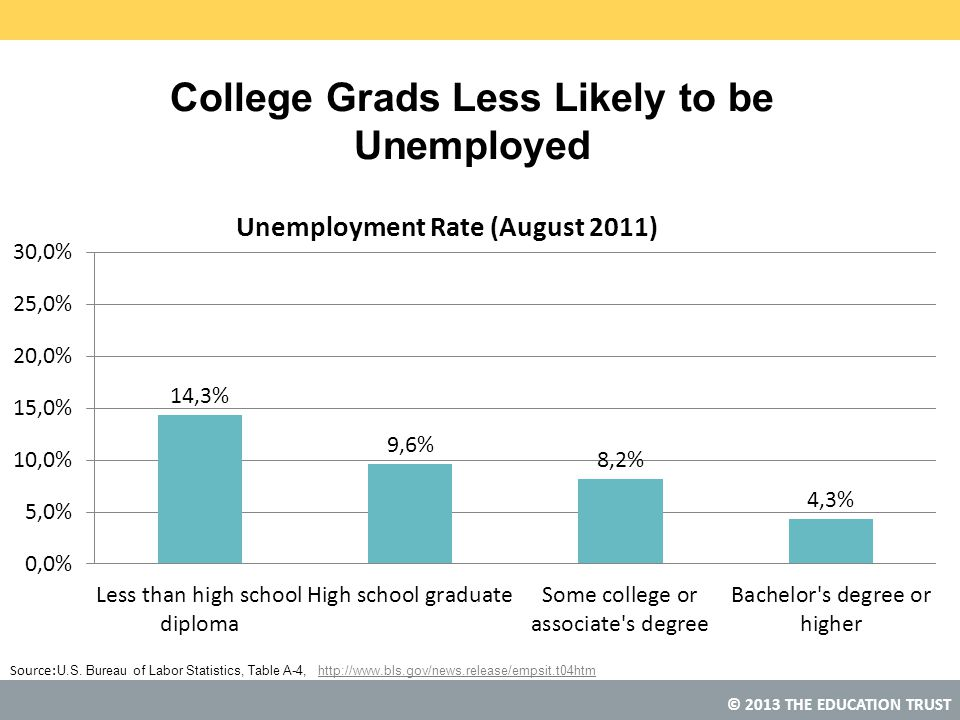 © 2013 THE EDUCATION TRUST Source: College Grads Less Likely to be Unemployed U.S. Bureau of Labor Statistics, Table A-4, http://www.bls.gov/news.rele