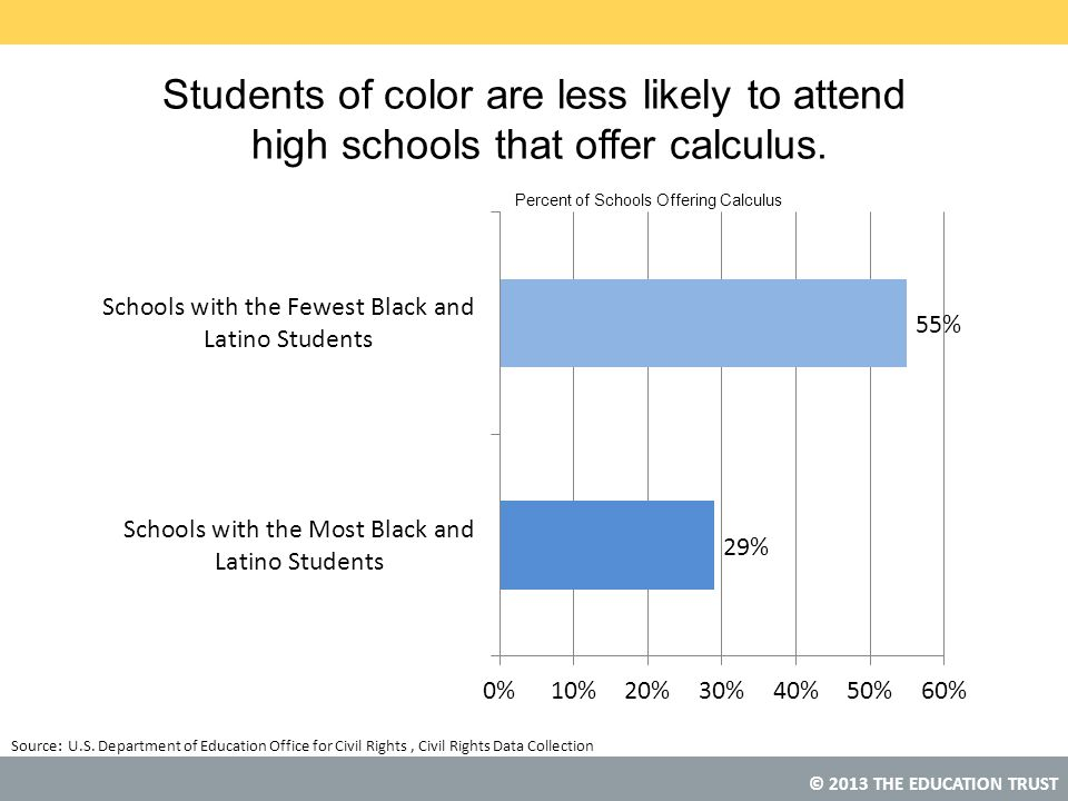 © 2013 THE EDUCATION TRUST Students of color are less likely to attend high schools that offer calculus. Source: U.S. Department of Education Office f