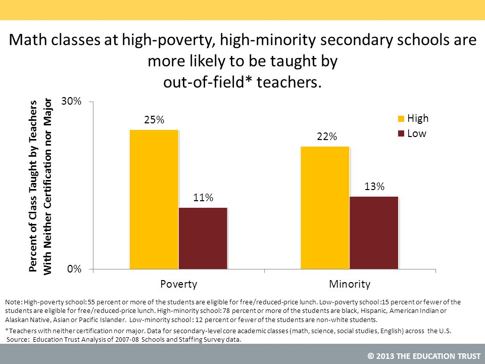 © 2013 THE EDUCATION TRUST Math classes at high-poverty, high-minority secondary schools are more likely to be taught by out-of-field* teachers.